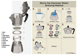 comment faire cafe cafetiere italienne